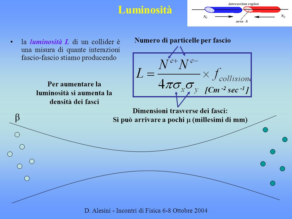 Luminosità β [Cm -2 sec -1 ] Numero di particelle per fascio